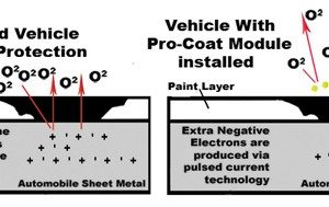 Pro-Coat Rust Protection Image